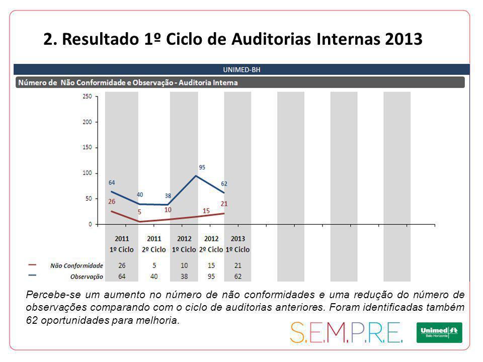 2. Resultado 1º Ciclo de Auditorias Internas 2013