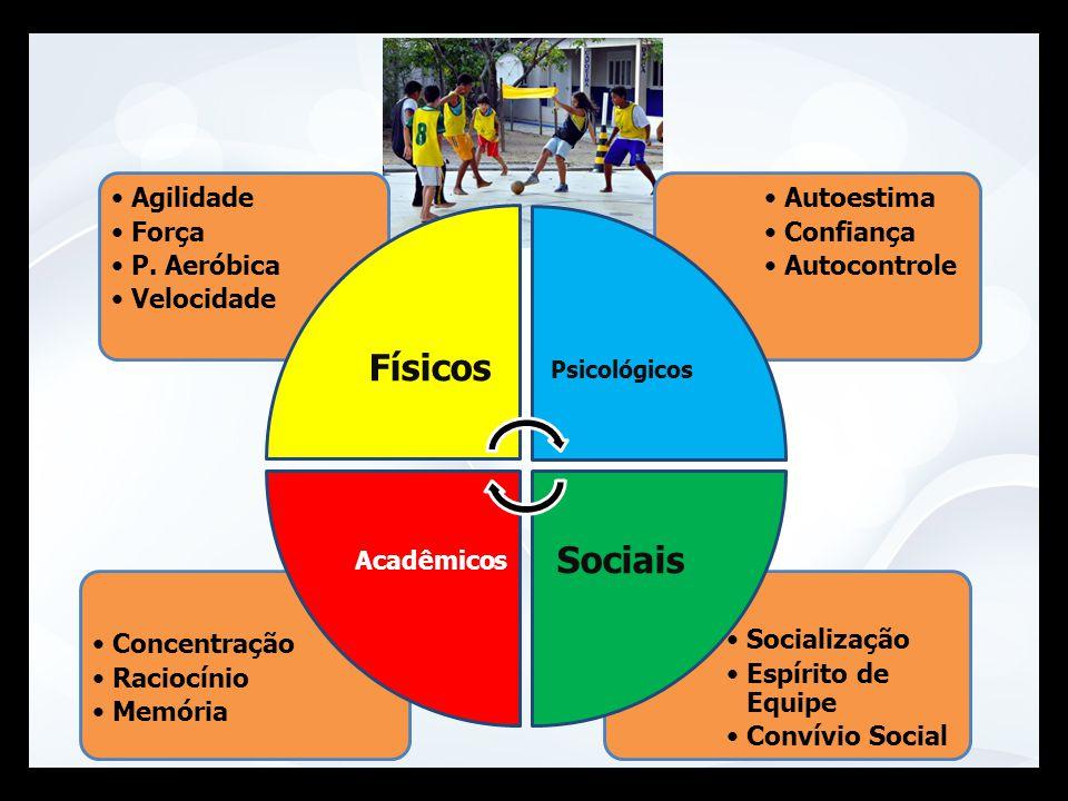 Físicos Sociais Agilidade Força P. Aeróbica Velocidade Autoestima