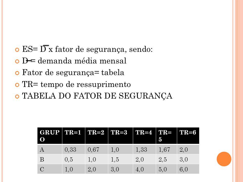 ES= D x fator de segurança, sendo: D = demanda média mensal