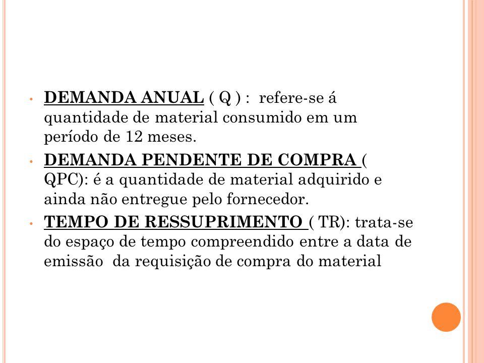 DEMANDA ANUAL ( Q ) : refere-se á quantidade de material consumido em um período de 12 meses.
