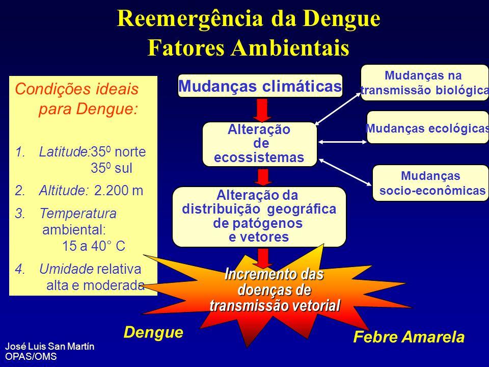 Reemergência da Dengue Fatores Ambientais