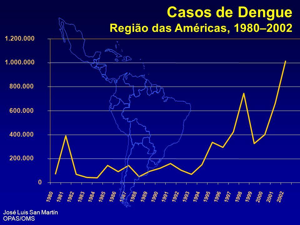 Casos de Dengue Região das Américas, 1980–2002 1.200.000 1.000.000