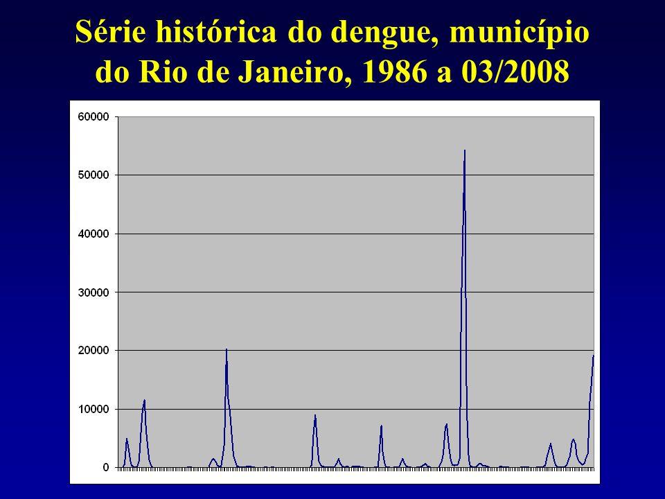 Série histórica do dengue, município do Rio de Janeiro, 1986 a 03/2008