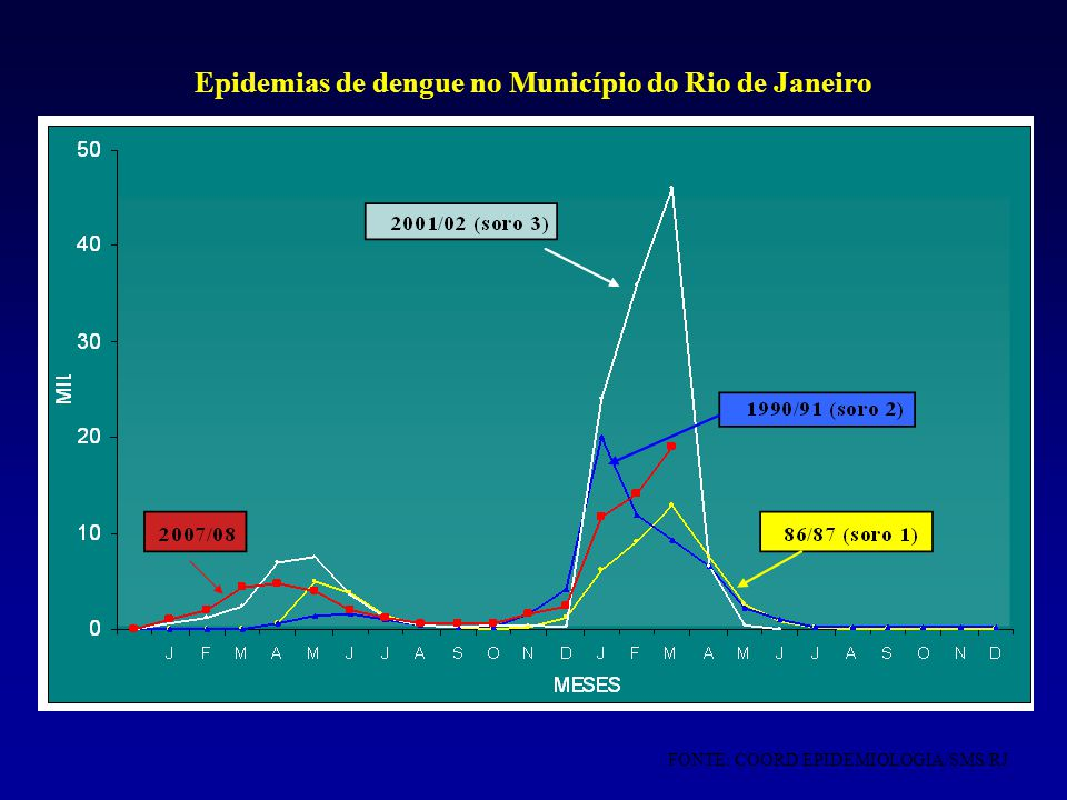 Epidemias de dengue no Município do Rio de Janeiro