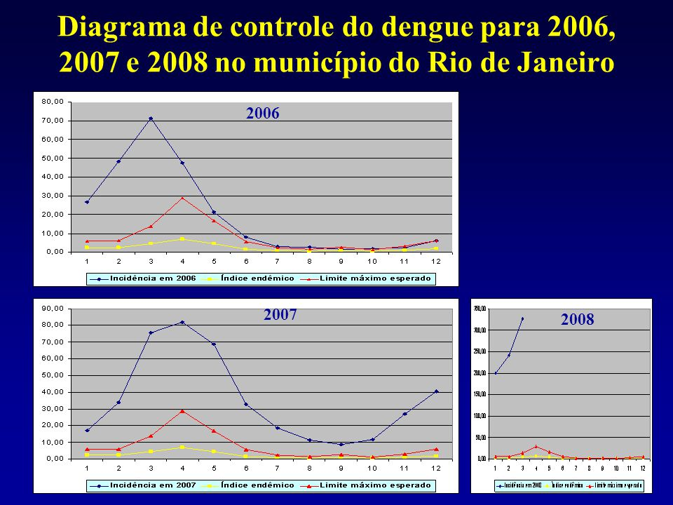 Diagrama de controle do dengue para 2006, 2007 e 2008 no município do Rio de Janeiro