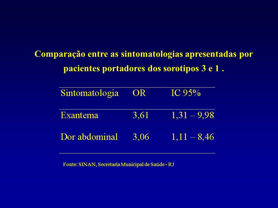Comparação entre as sintomatologias apresentadas por pacientes portadores dos sorotipos 3 e 1 .