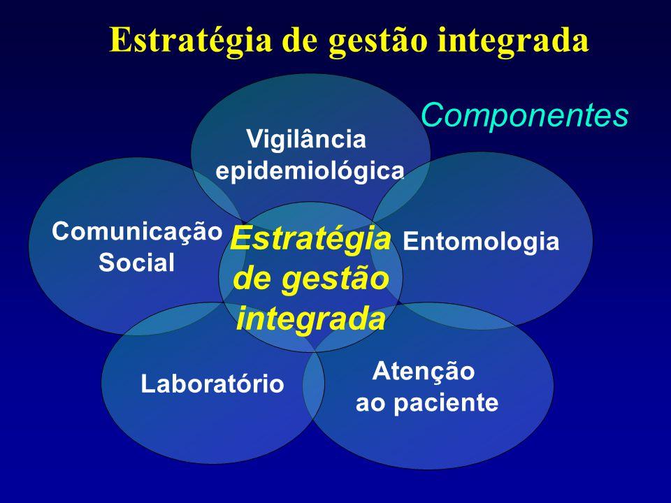 Estratégia de gestão integrada