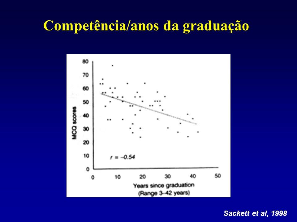 Competência/anos da graduação