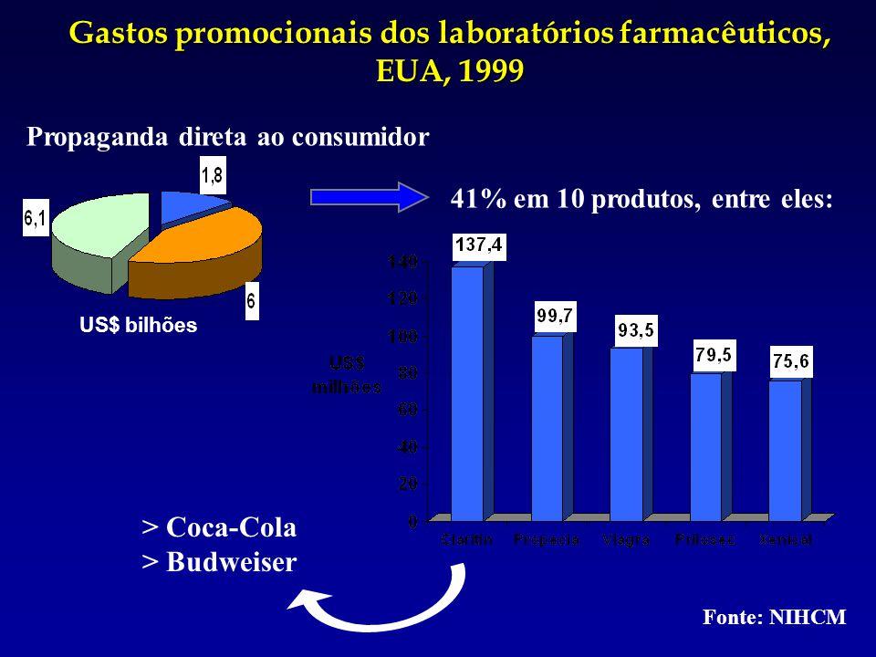Gastos promocionais dos laboratórios farmacêuticos, EUA, 1999