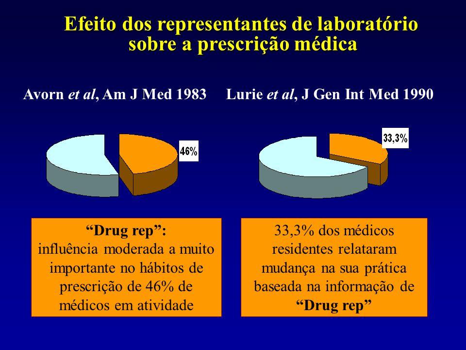 Efeito dos representantes de laboratório sobre a prescrição médica
