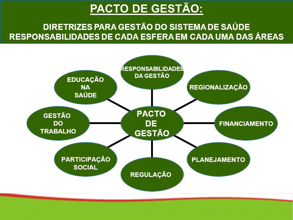 PACTO DE GESTÃO: DIRETRIZES PARA GESTÃO DO SISTEMA DE SAÚDE