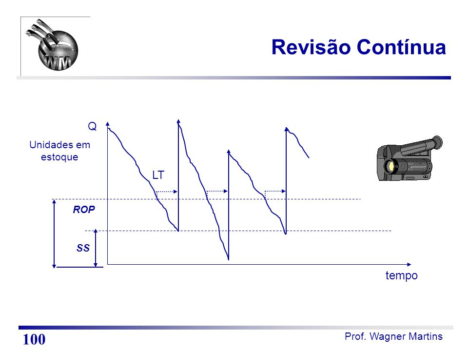 Revisão Contínua 100 Q LT tempo Unidades em estoque ROP SS