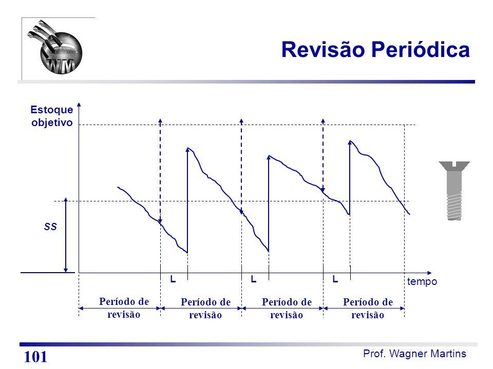 Revisão Periódica 101 Estoque objetivo tempo Período de revisão