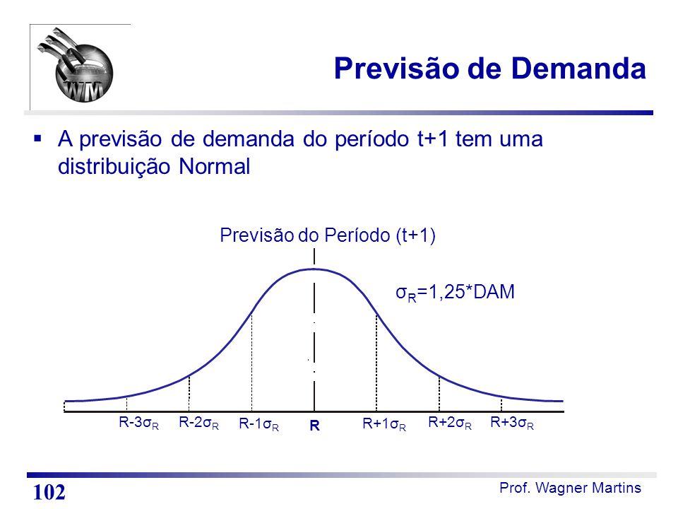 Previsão de Demanda A previsão de demanda do período t+1 tem uma distribuição Normal. R-3σR. R+3σR.