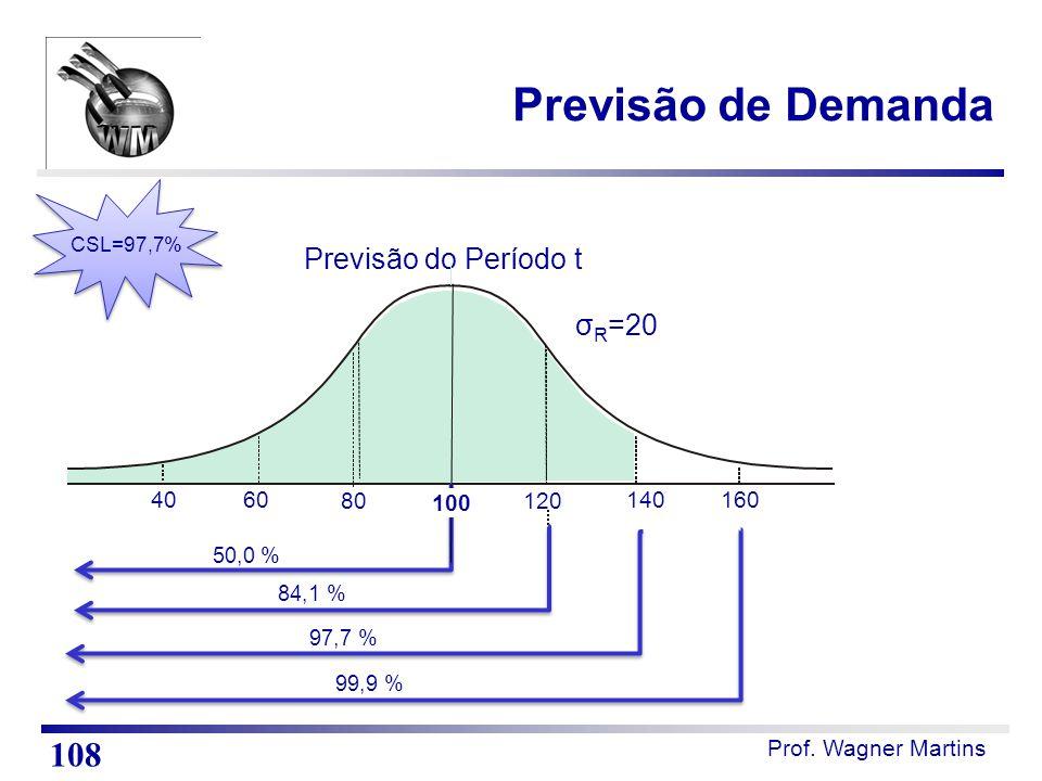 Previsão de Demanda 108 Previsão do Período t σR=20 40 60 80 100 120