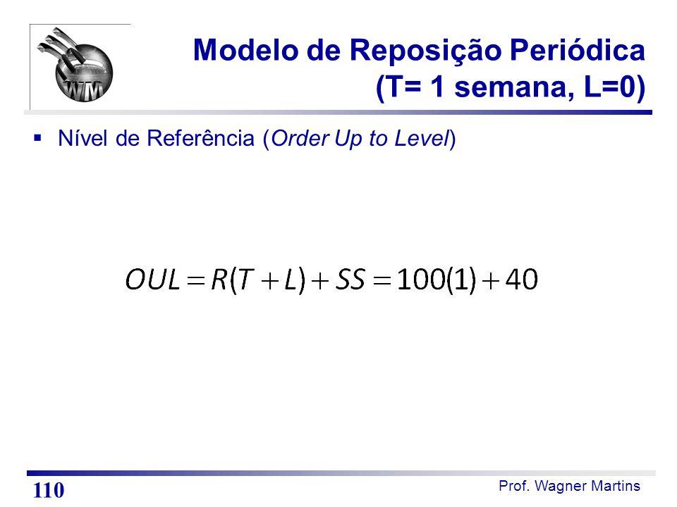 Modelo de Reposição Periódica (T= 1 semana, L=0)