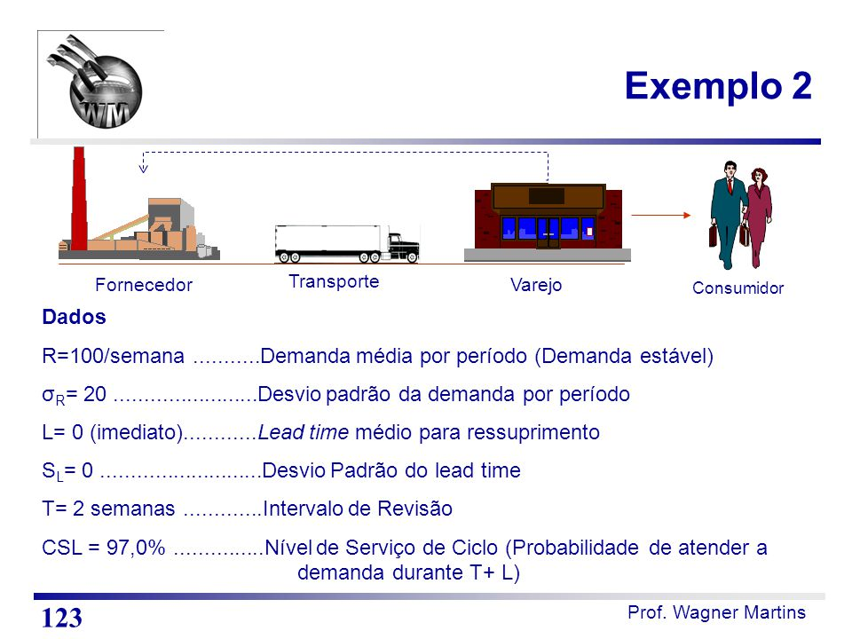 Exemplo 2 Fornecedor. Transporte. Varejo. Consumidor. Dados. R=100/semana ...........Demanda média por período (Demanda estável)