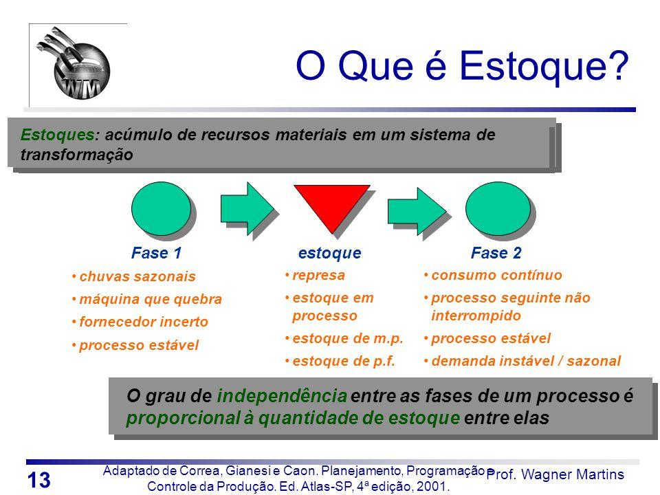 O Que é Estoque Estoques: acúmulo de recursos materiais em um sistema de transformação. Fase 1. estoque.