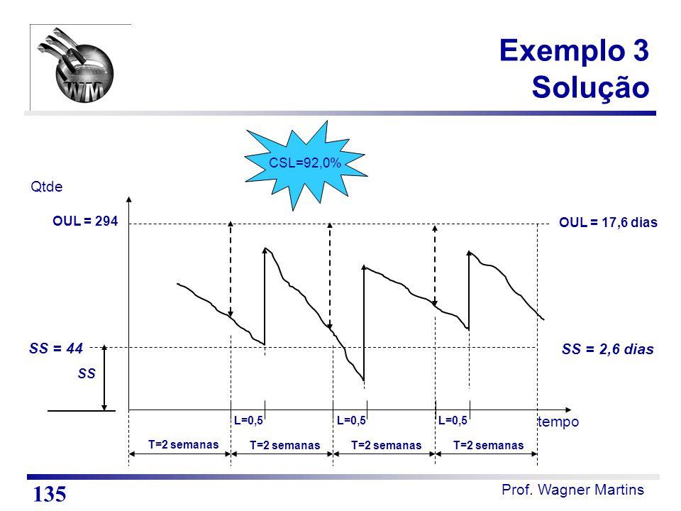 Exemplo 3 Solução 135 Qtde SS = 44 SS = 2,6 dias tempo CSL=92,0%