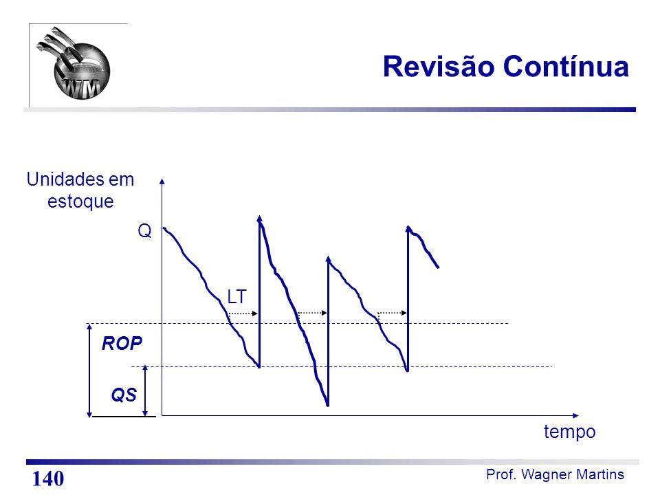 Revisão Contínua Unidades em estoque tempo QS ROP Q LT 140
