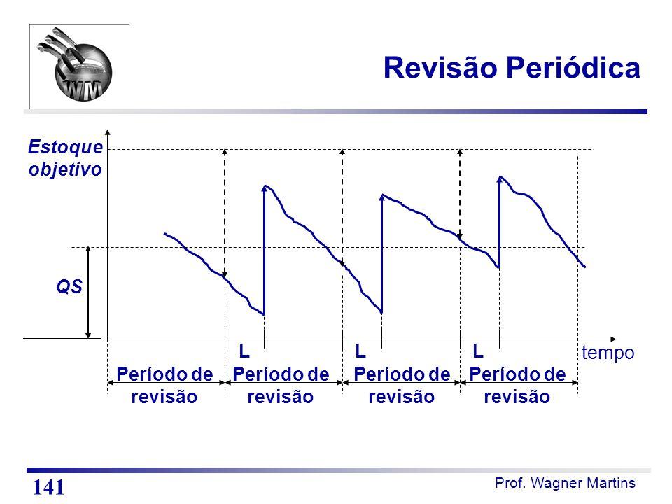 Revisão Periódica 141 Estoque objetivo QS L L L tempo Período de