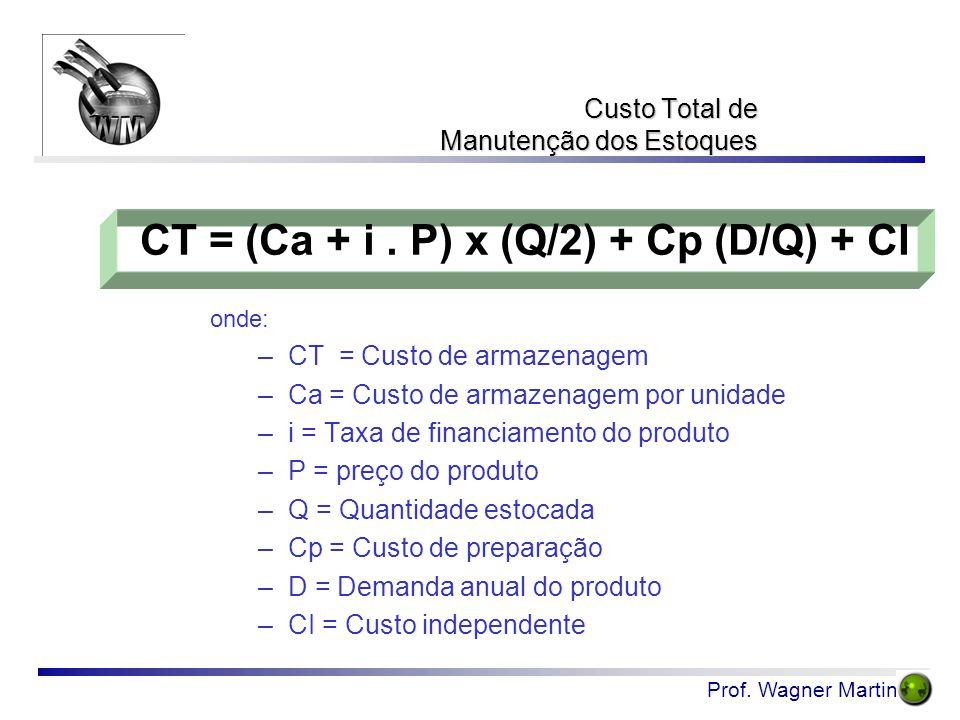 Custo Total de Manutenção dos Estoques
