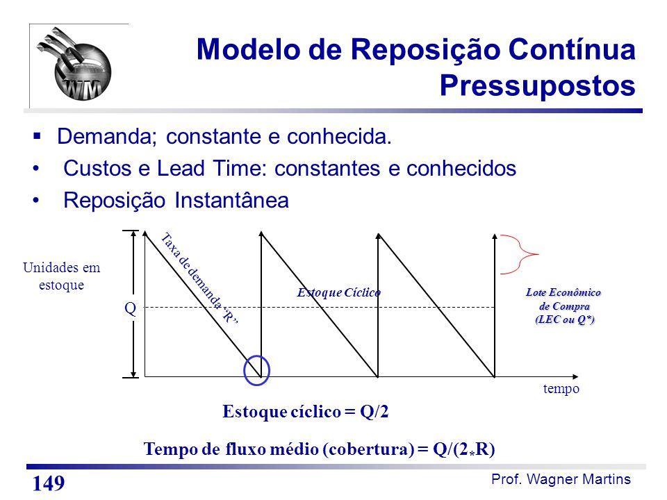 Modelo de Reposição Contínua Pressupostos