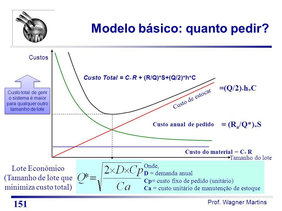 Modelo básico: quanto pedir