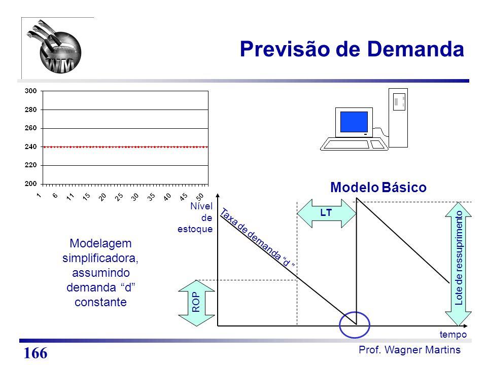 Modelagem simplificadora, assumindo demanda d constante