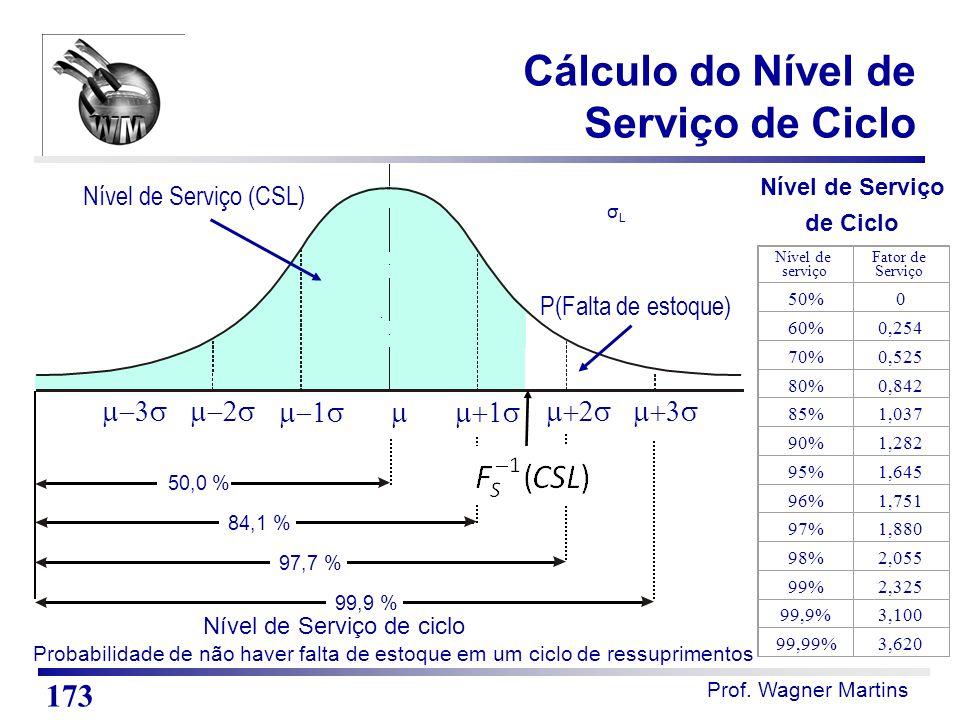 Cálculo do Nível de Serviço de Ciclo