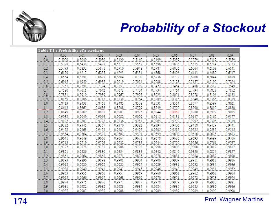 Probability of a Stockout