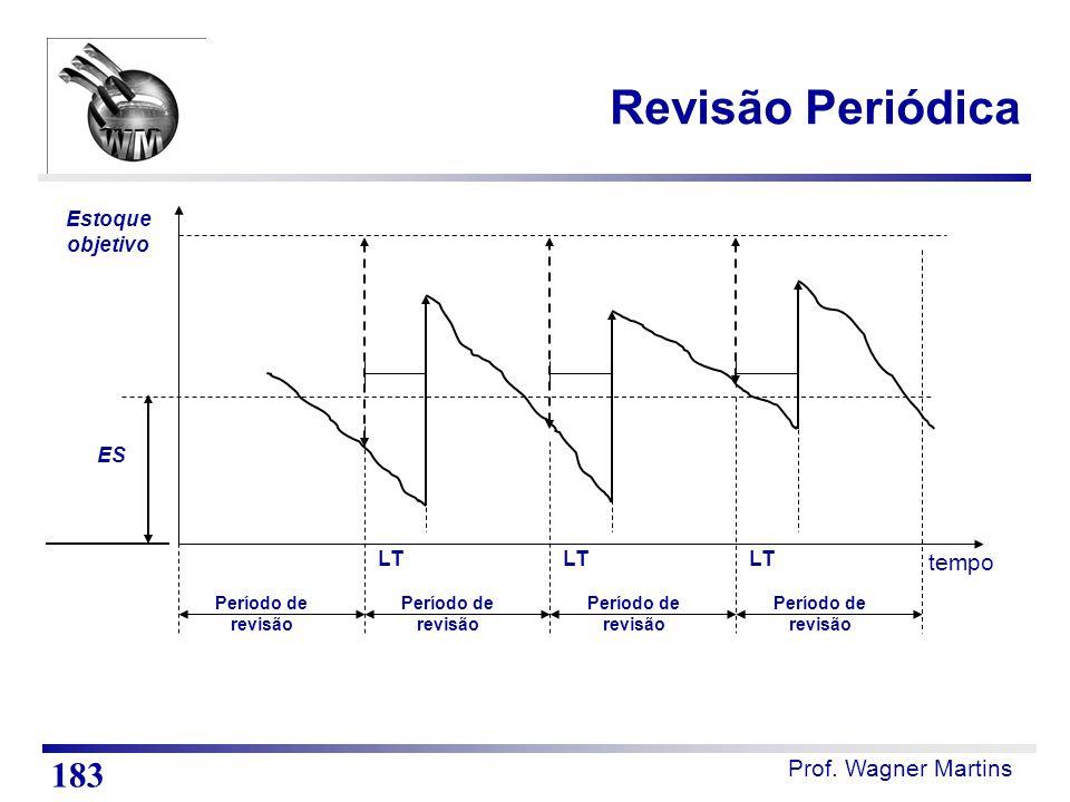Revisão Periódica tempo LT Estoque objetivo Período de revisão ES 183