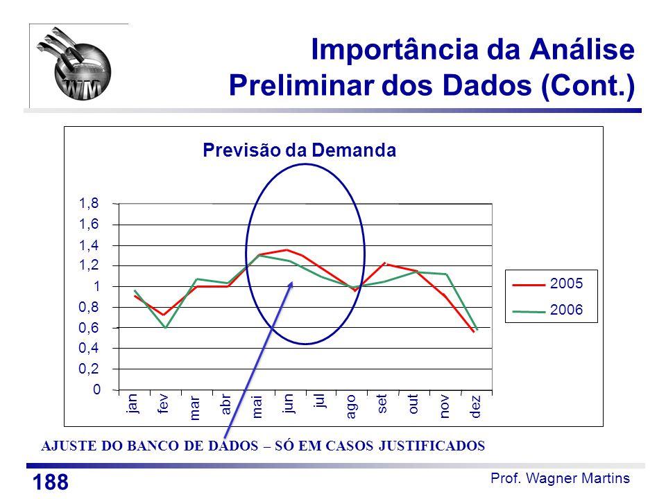 Importância da Análise Preliminar dos Dados (Cont.)