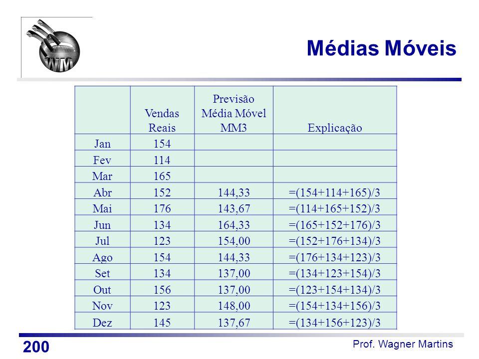 Médias Móveis Vendas Reais Previsão Média Móvel MM3 Explicação Jan 154