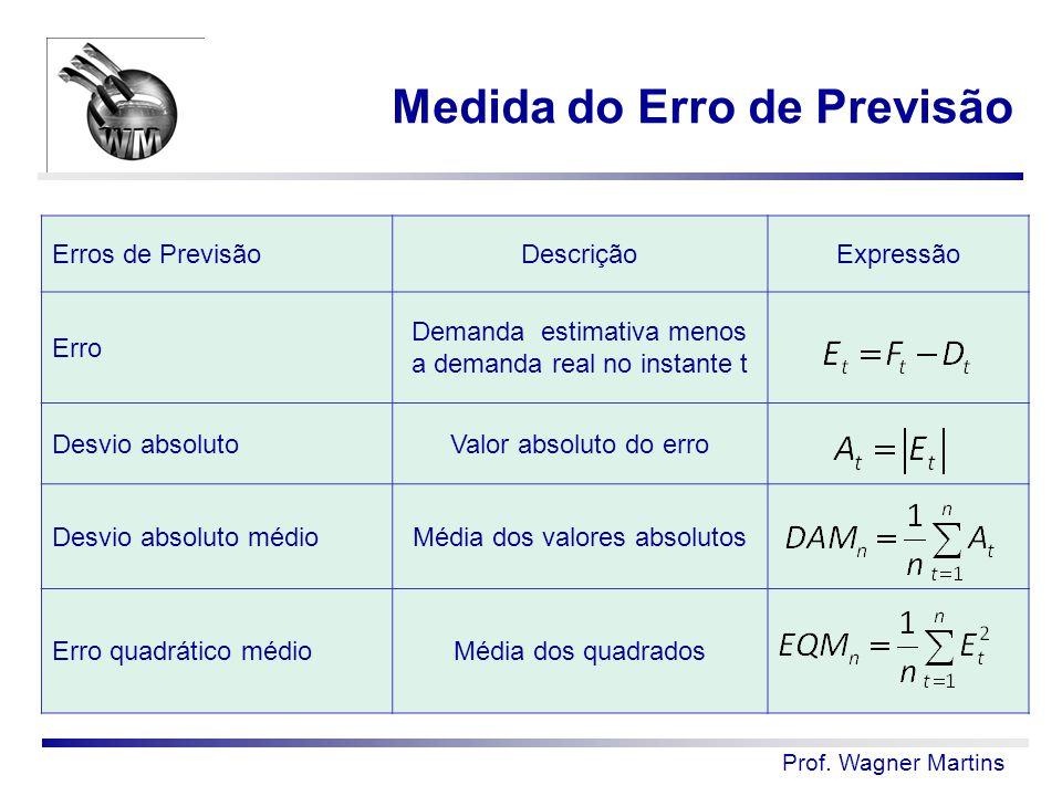 Medida do Erro de Previsão