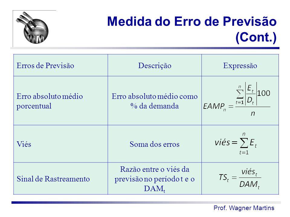 Medida do Erro de Previsão (Cont.)