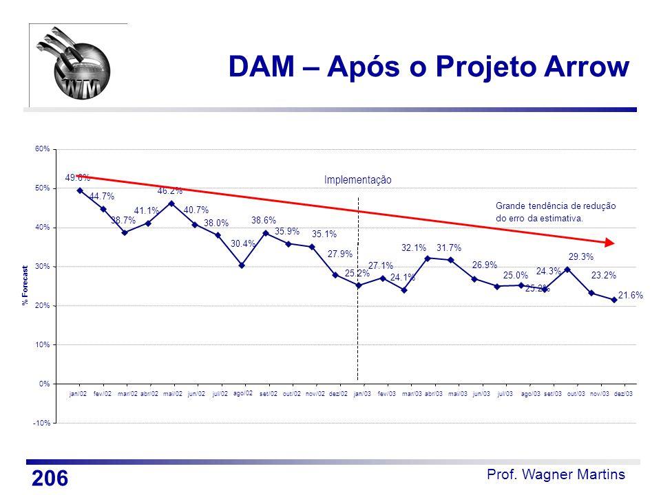 DAM – Após o Projeto Arrow