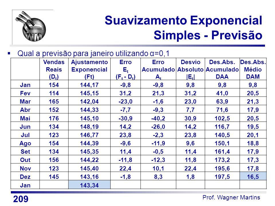 Suavizamento Exponencial Simples - Previsão