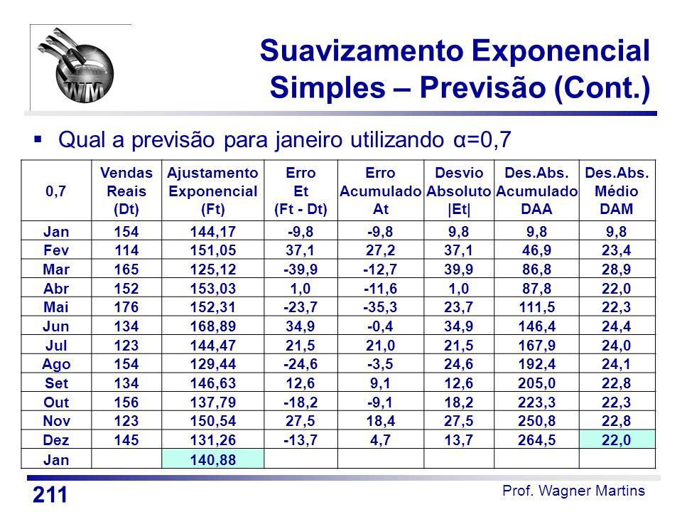 Suavizamento Exponencial Simples – Previsão (Cont.)