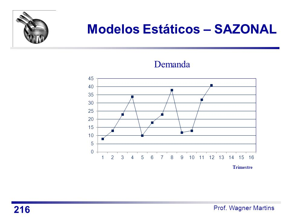 Modelos Estáticos – SAZONAL