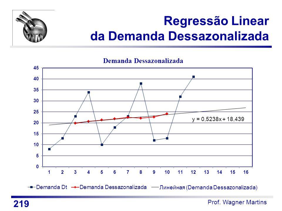 Regressão Linear da Demanda Dessazonalizada