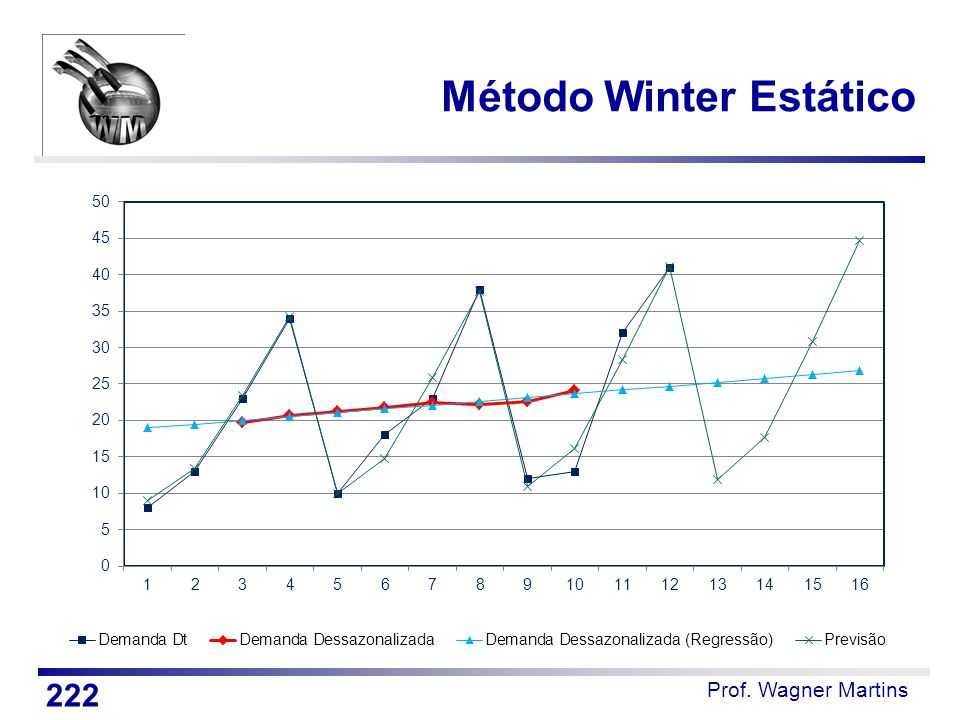 Método Winter Estático