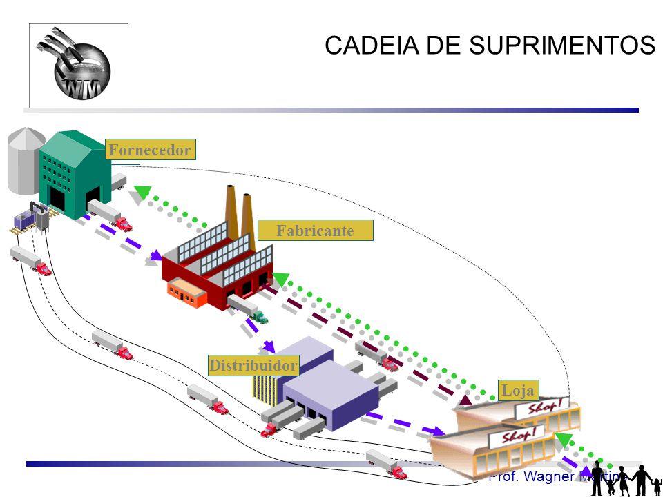 CADEIA DE SUPRIMENTOS Fornecedor Fabricante Distribuidor Loja
