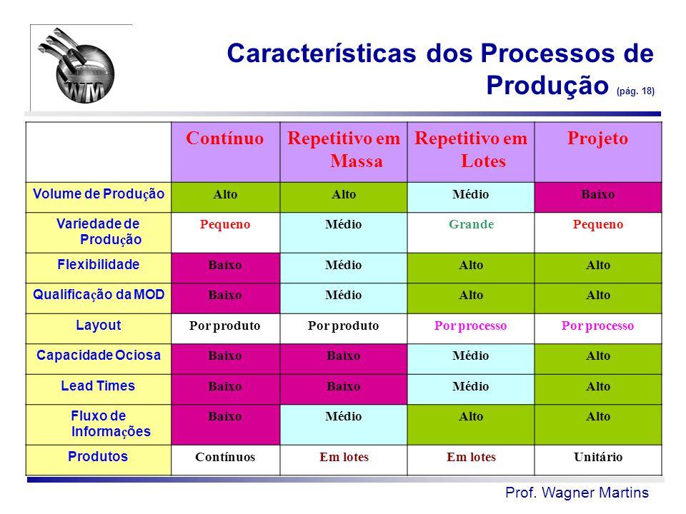 Características dos Processos de Produção (pág. 18)