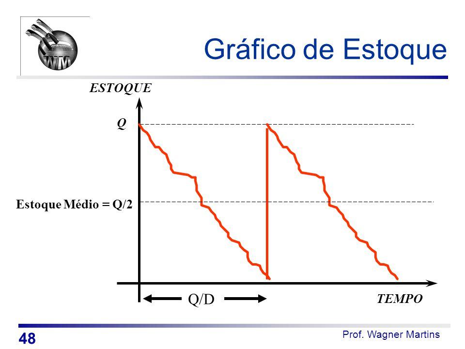 Gráfico de Estoque Q/D 48 ESTOQUE Q Estoque Médio = Q/2 TEMPO
