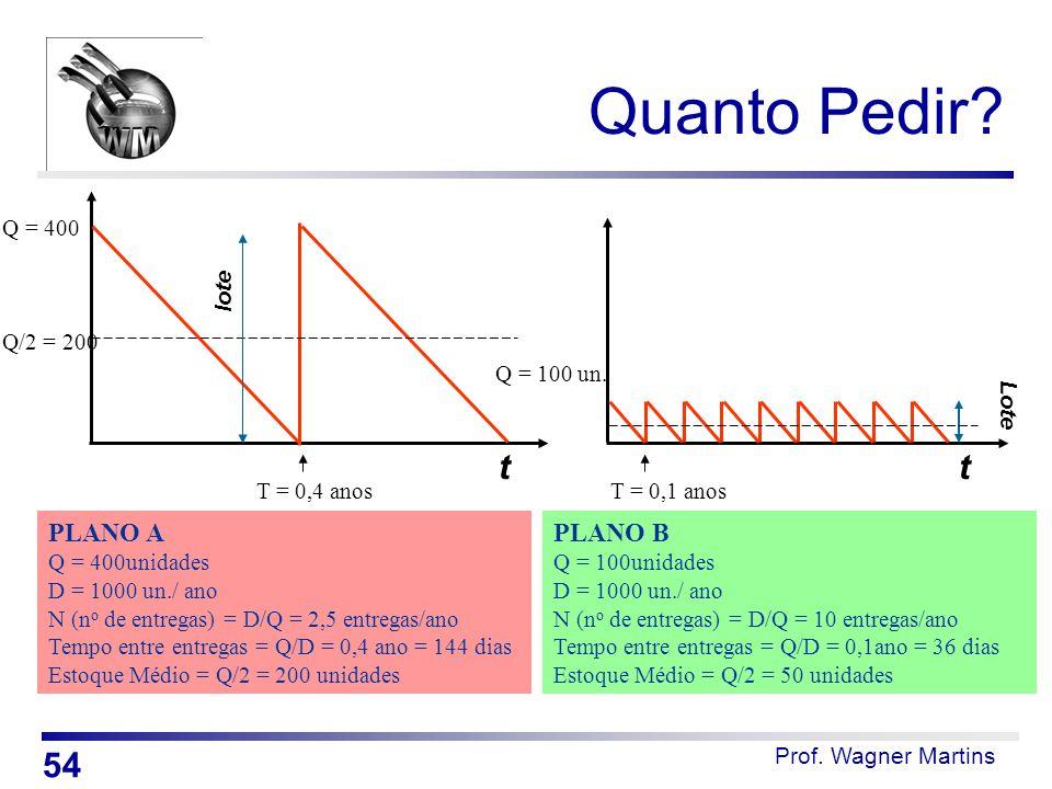 Quanto Pedir Q = 400. lote. Q/2 = 200. Q = 100 un. Lote. t. t. T = 0,4 anos. T = 0,1 anos.