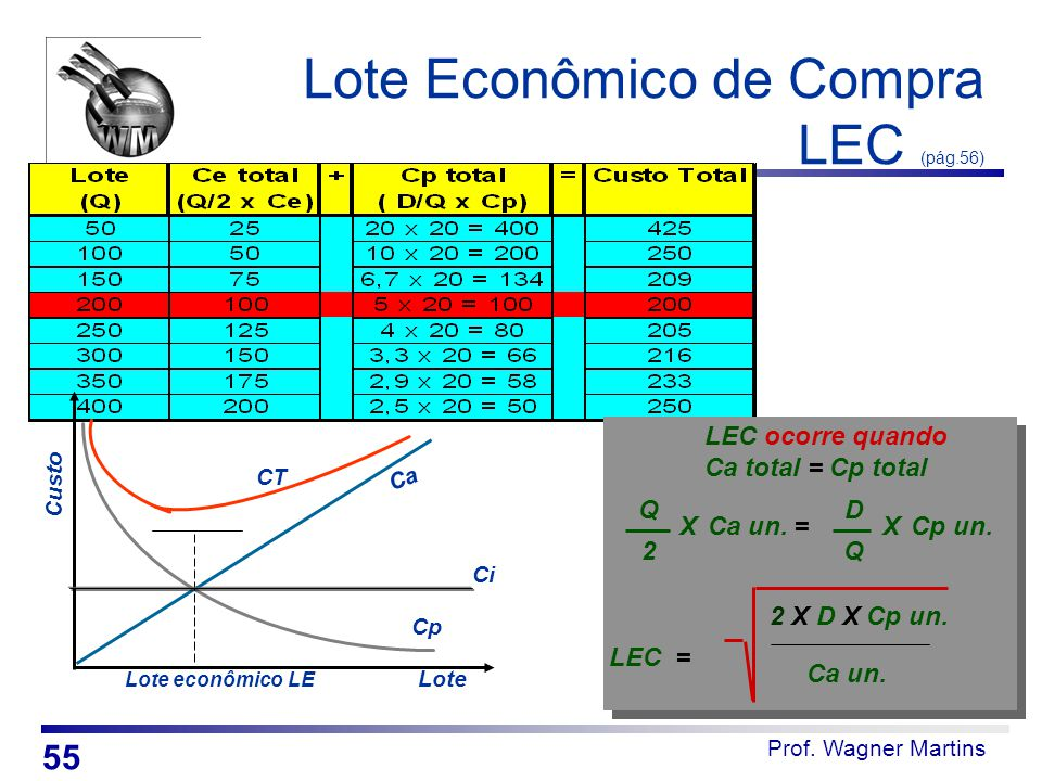 Lote Econômico de Compra LEC (pág.56)