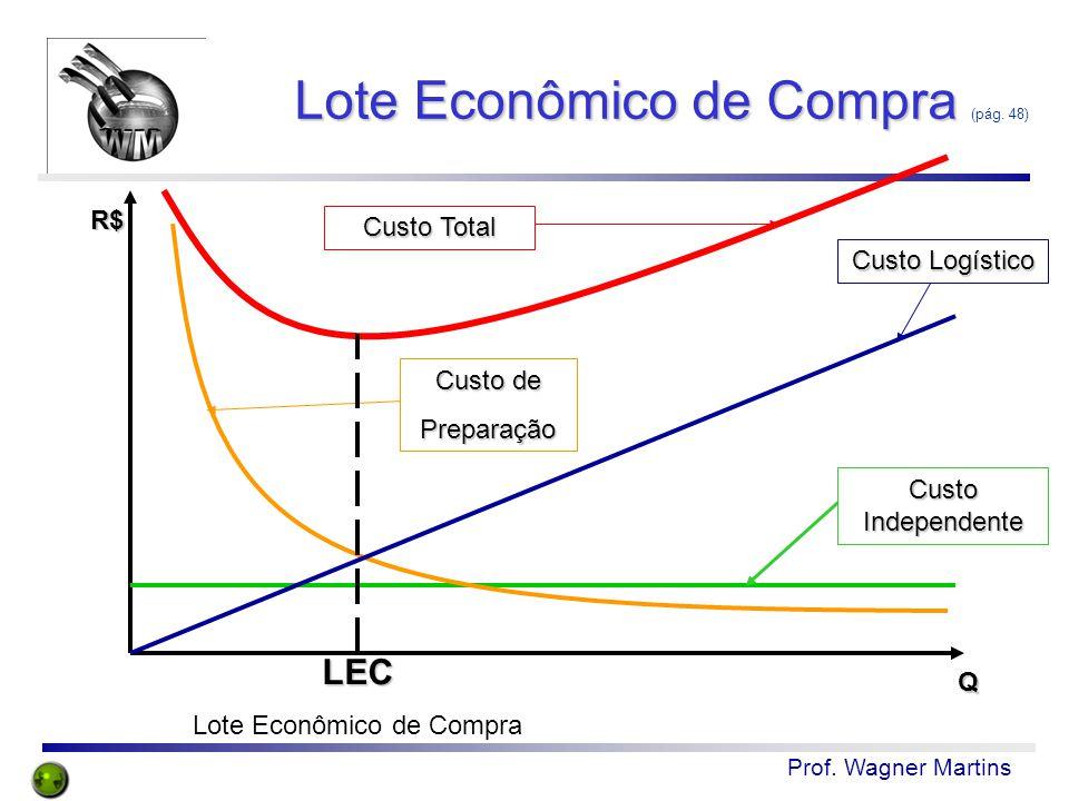 Lote Econômico de Compra (pág. 48)