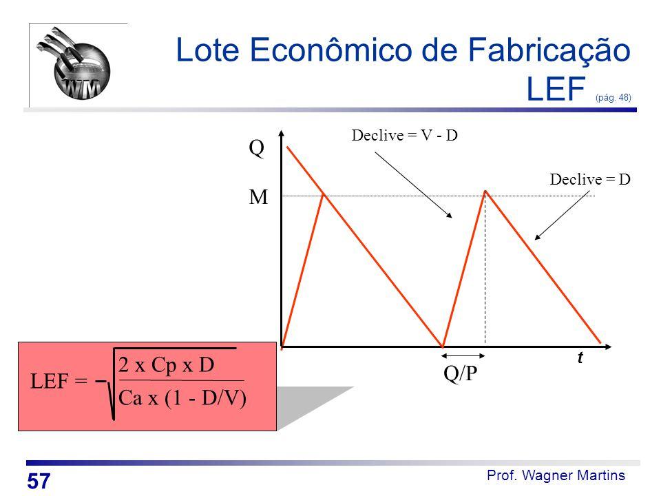 Lote Econômico de Fabricação LEF (pág. 48)