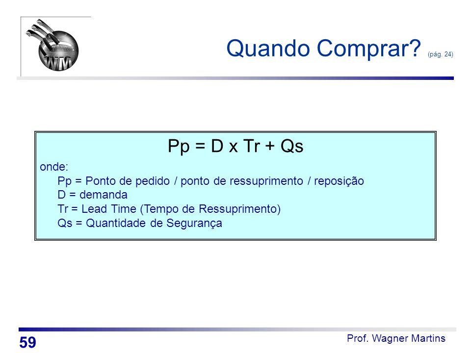 Quando Comprar (pág. 24) Pp = D x Tr + Qs 59